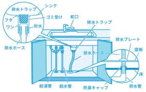 台所、キッチンの水漏れ時に確認する箇所の画像