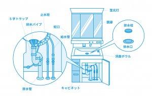 洗面台の水漏れ時に確認する箇所の画像