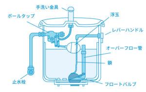 トイレタンクの水漏れ時に確認する箇所の画像
