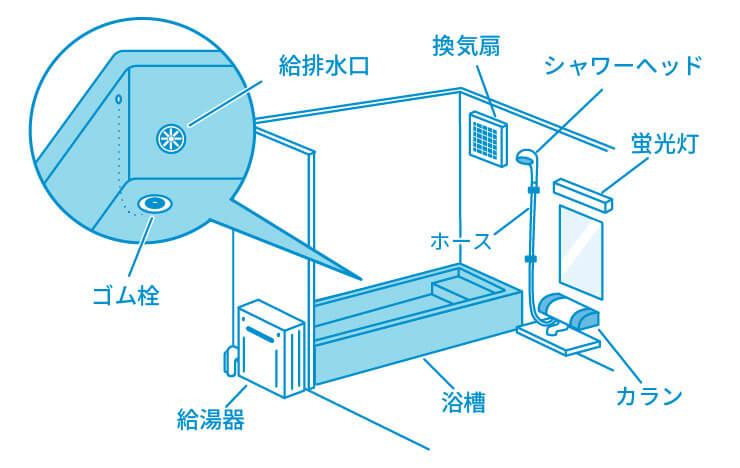 お風呂場・浴室の水漏れ時に確認する箇所の画像